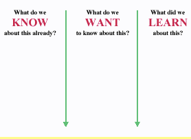 Advanced K-W-L chart.Intervention for Reading copy