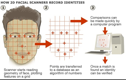 How Facial Scanners record identities. Photo- BBC-Biometric Technology.