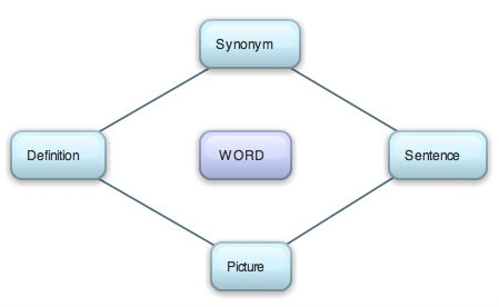 Vocabulary Cluster By Learnnc.org
