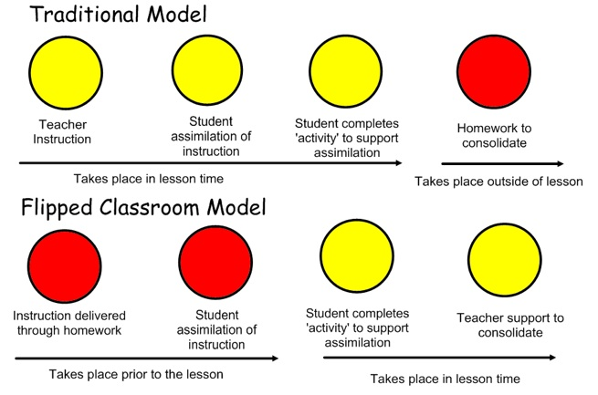 Comparison between traditional and flipped classroom. Photo- steedie.
