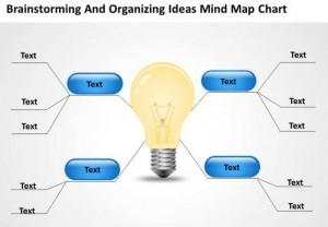 Great Brainstorming chart from Kootation.com